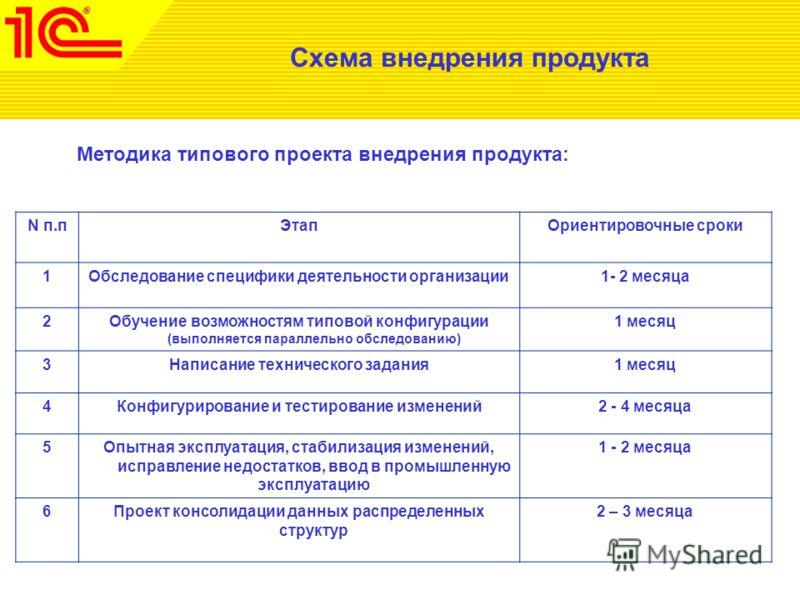 Схема внедрения продукта Методика типового проекта внедрения продукта: N п.пЭтапОриентировочные сроки 1Обследование специфики деятельности организации1- 2 месяца 2Обучение возможностям типовой конфигурации (выполняется параллельно обследованию) 1 мес