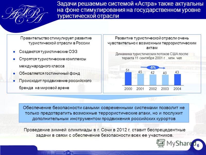 6 Задачи решаемые системой «Астра» также актуальны на фоне стимулирования на государственном уровне туристической отрасли Правительство стимулирует развитие туристической отрасли в России Создаются туристические ОЭЗ Строятся туристические комплексы м
