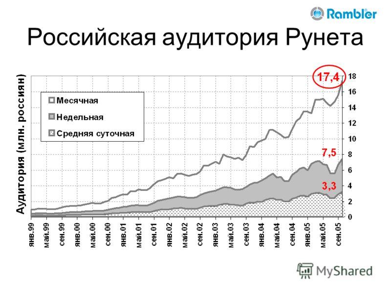 Российская аудитория Рунета