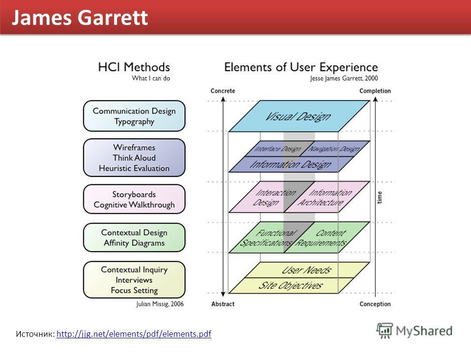 James Garrett Источник: http://jjg.net/elements/pdf/elements.pdfhttp://jjg.net/elements/pdf/elements.pdf