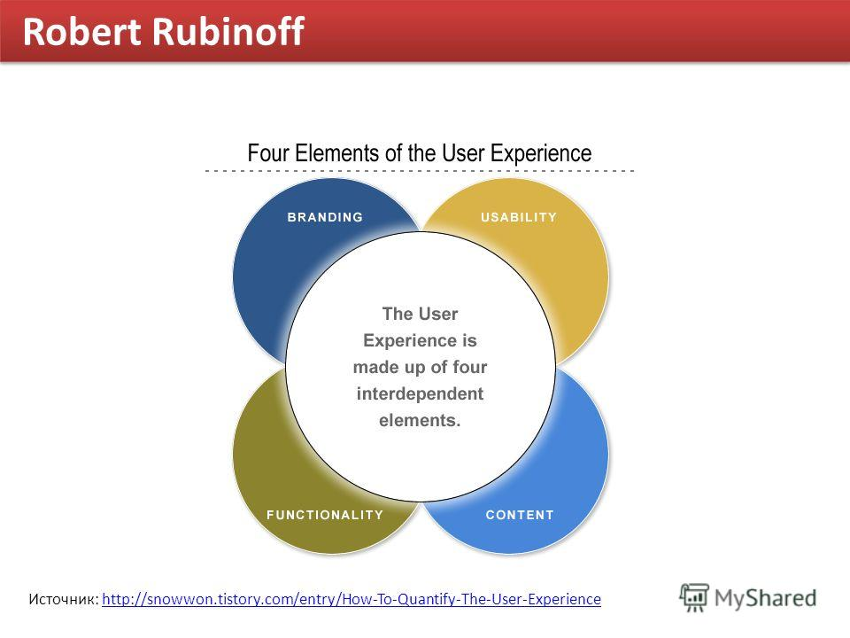 Robert Rubinoff Источник: http://snowwon.tistory.com/entry/How-To-Quantify-The-User-Experiencehttp://snowwon.tistory.com/entry/How-To-Quantify-The-User-Experience