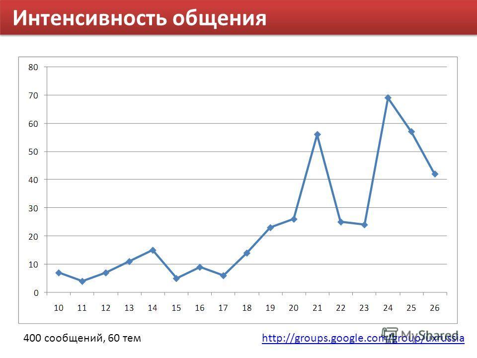 Интенсивность общения 400 сообщений, 60 темhttp://groups.google.com/group/uxrussia