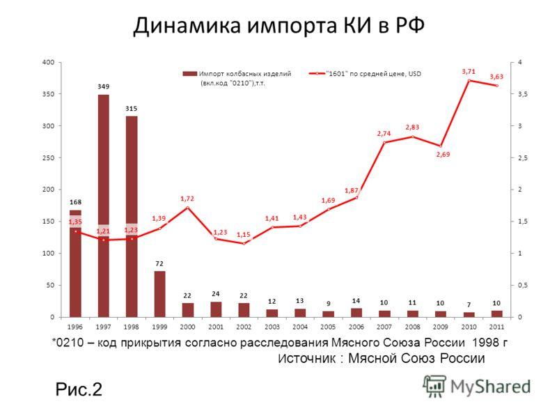 Динамика импорта КИ в РФ *0210 – код прикрытия согласно расследования Мясного Союза России 1998 г И сточник : Мясной Союз России Рис.2