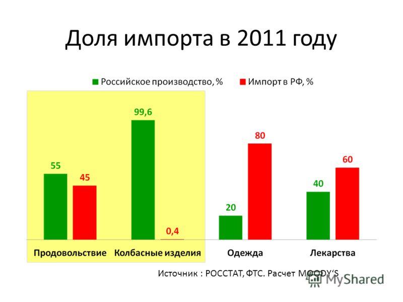 Доля импорта в 2011 году Источник : РОССТАТ, ФТС. Расчет MOODYS