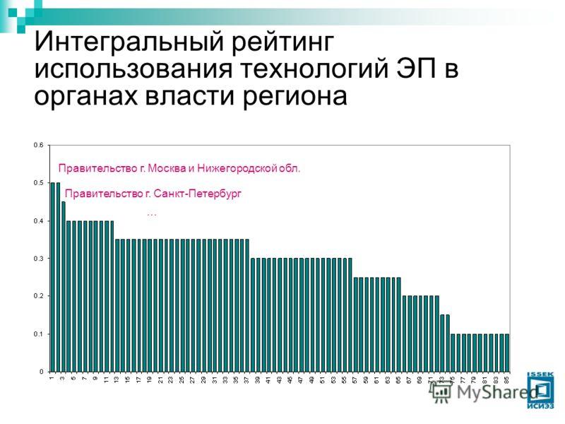 Интегральный рейтинг использования технологий ЭП в органах власти региона Правительство г. Москва и Нижегородской обл. Правительство г. Санкт-Петербург …