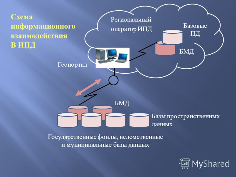 Государственные фонды, ведомственные и муниципальные базы данных Региональный оператор ИПД Базовые ПД Схема информационного взаимодействия В ИПД БМД Базы пространственных данных Геопортал
