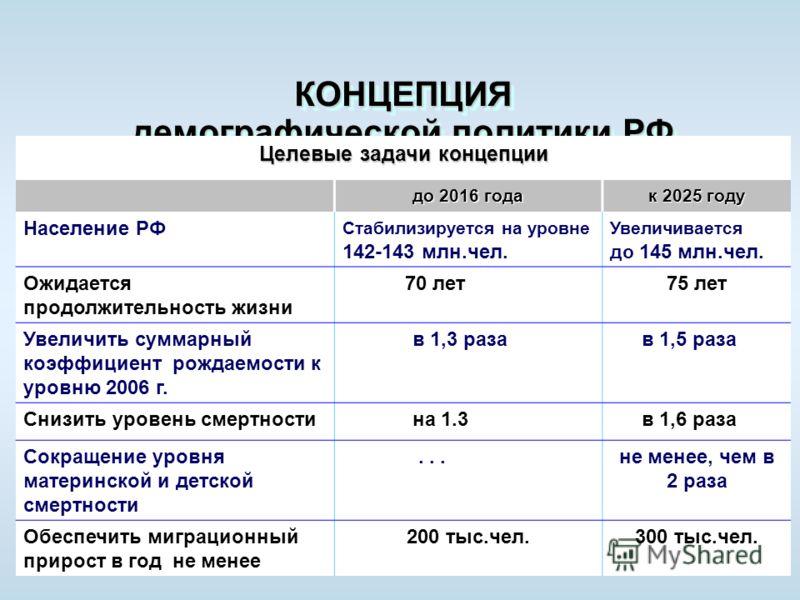 10 КОНЦЕПЦИЯ демографической политики РФ на период до 2025 года (утверждена Указом Президента РФ от 9 окт. 2007 г.) Целевые задачи концепции до 2016 года к 2025 году Население РФ Стабилизируется на уровне 142-143 млн.чел. Увеличивается до 145 млн.чел