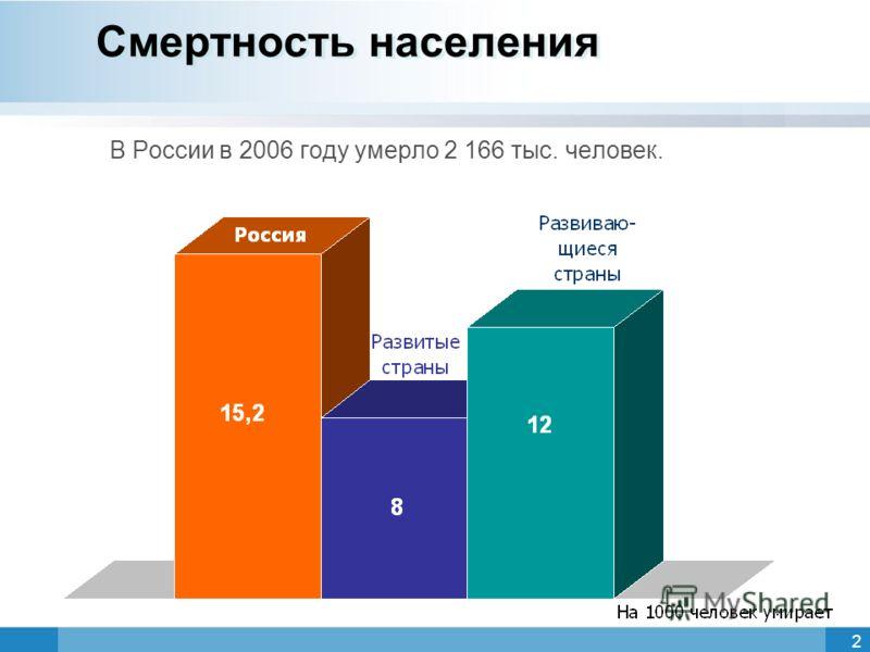 2 Смертность населения В России в 2006 году умерло 2 166 тыс. человек.