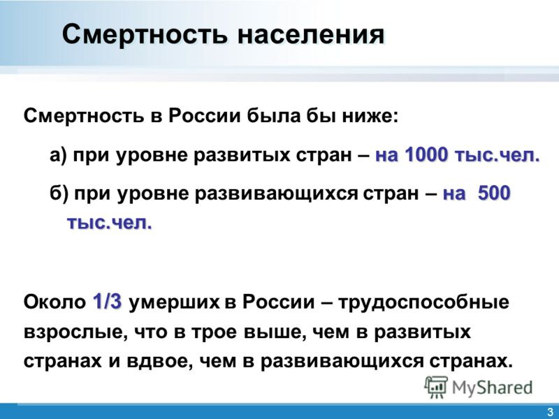 3 Смертность населения Смертность в России была бы ниже: на 1000 тыс.чел. а) при уровне развитых стран – на 1000 тыс.чел. на 500 тыс.чел. б) при уровне развивающихся стран – на 500 тыс.чел. 1/3 Около 1/3 умерших в России – трудоспособные взрослые, чт