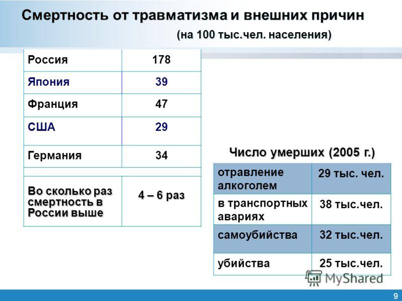 9 Смертность от травматизма и внешних причин (на 100 тыс.чел. населения) Россия178 Япония39 Франция47 США29 Германия34 Во сколько раз смертность в России выше 4 – 6 раз Число умерших (2005 г.) отравление алкоголем 29 тыс. чел. в транспортных авариях