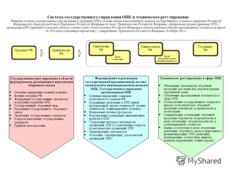 Система государственного управления ОПК и техническое регулирование Развитие системы государственного регулирования и управления ОПК в составе единой взаимосвязанной системы государственного и военного управления Российской Федерации под общим руково