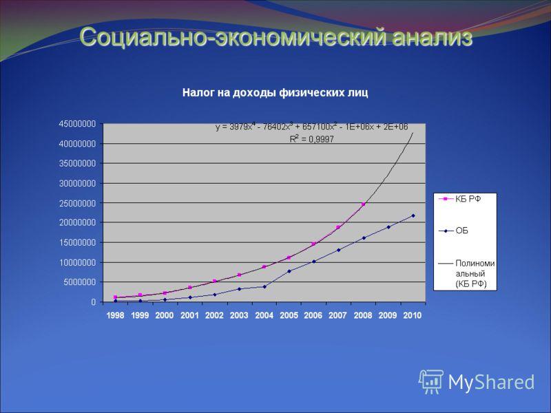 Социально-экономический анализ