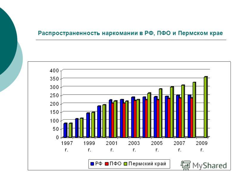 Распространенность наркомании в РФ, ПФО и Пермском крае