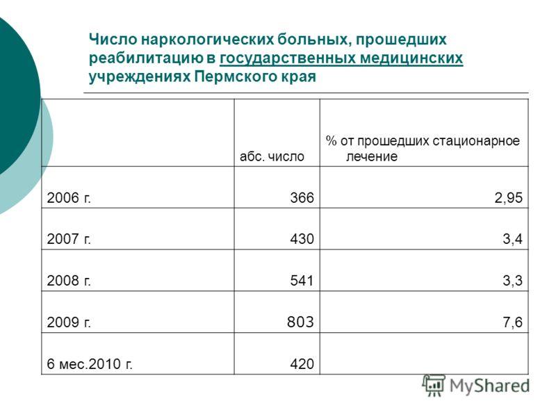 Число наркологических больных, прошедших реабилитацию в государственных медицинских учреждениях Пермского края абс. число % от прошедших стационарное лечение 2006 г.3662,95 2007 г.4303,4 2008 г.5413,3 2009 г. 803 7,6 6 мес.2010 г.420