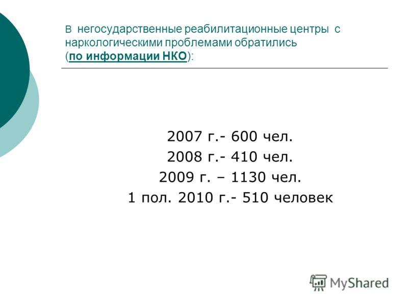 В негосударственные реабилитационные центры с наркологическими проблемами обратились (по информации НКО): 2007 г.- 600 чел. 2008 г.- 410 чел. 2009 г. – 1130 чел. 1 пол. 2010 г.- 510 человек