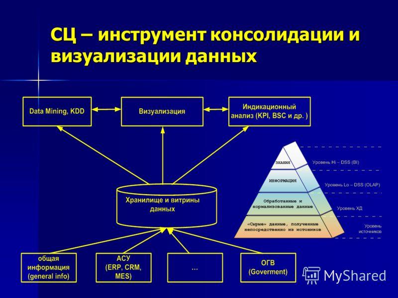 СЦ – инструмент консолидации и визуализации данных