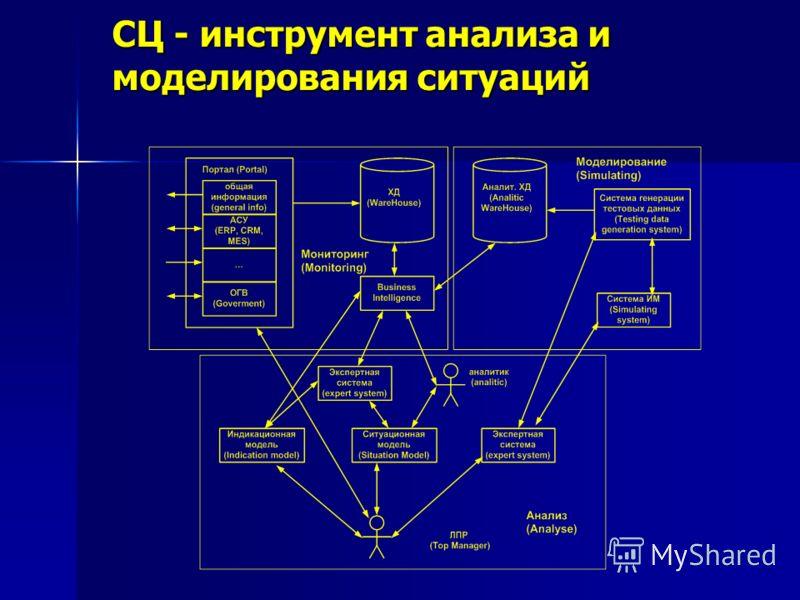СЦ - инструмент анализа и моделирования ситуаций