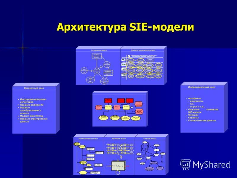 Архитектура SIE-модели