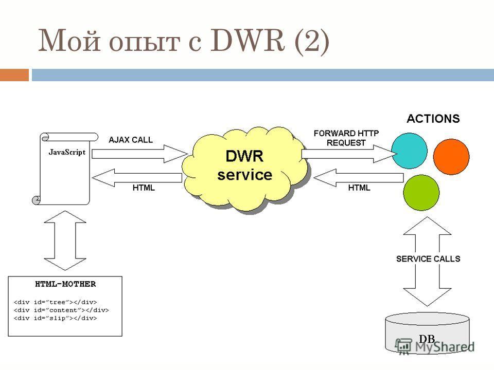 Мой опыт с DWR (2)