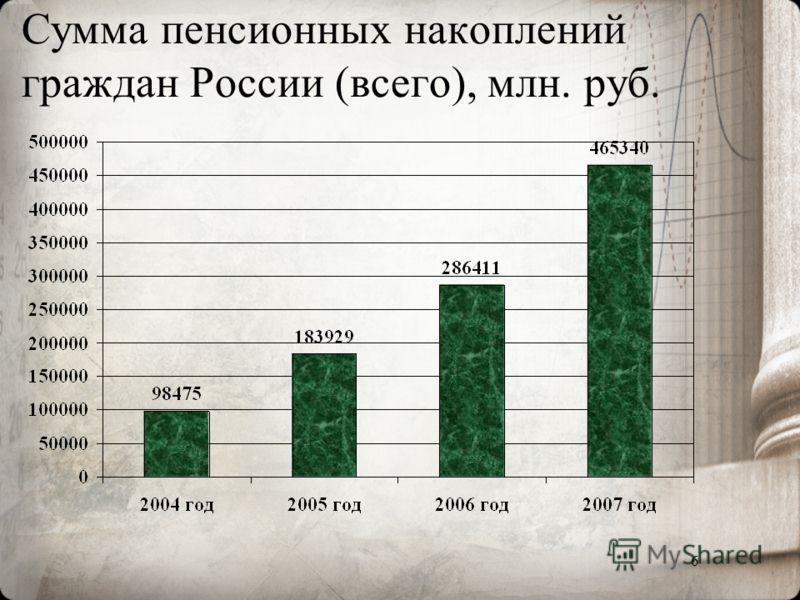 6 Сумма пенсионных накоплений граждан России (всего), млн. руб.