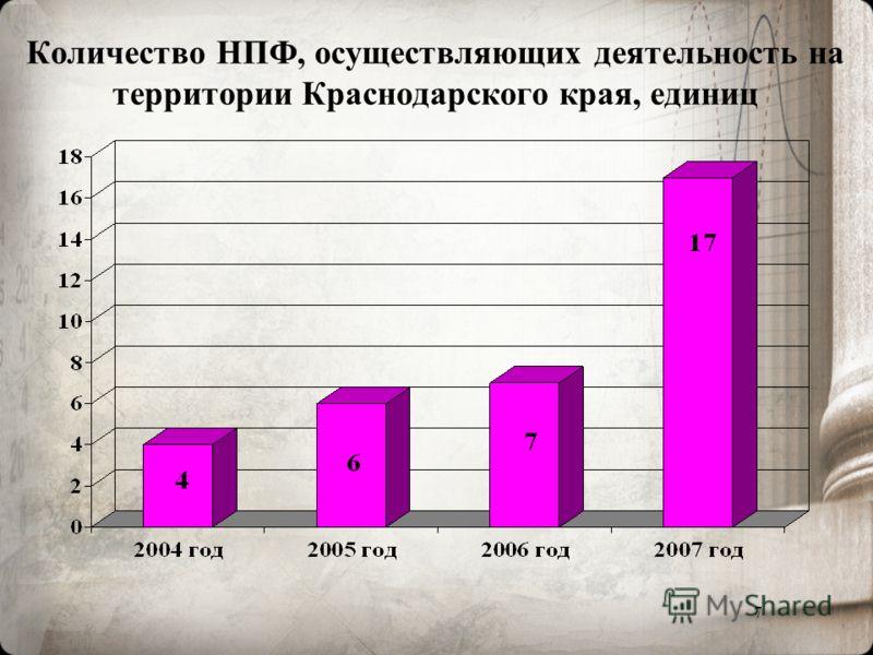 7 Количество НПФ, осуществляющих деятельность на территории Краснодарского края, единиц