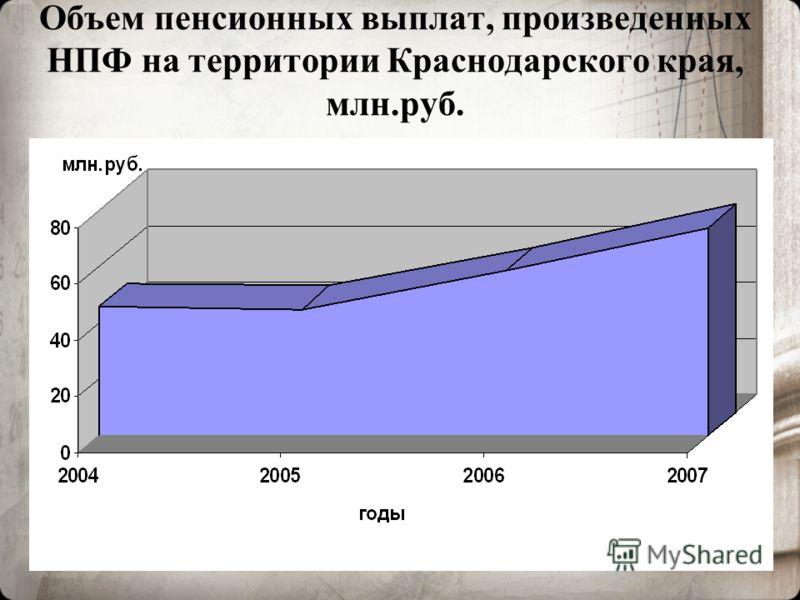 9 Объем пенсионных выплат, произведенных НПФ на территории Краснодарского края, млн.руб.