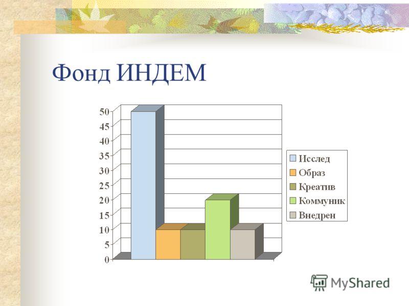 Примером может служить Центр и Фонд ИНДЕМ Целью Центра прикладных политических исследований ИНДЕМ, основанного в 1990 г является содействие становлению и развитию демократических институтов в России с использованием новейших достижений политологии и