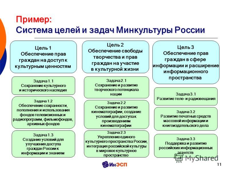 11 Пример: Система целей и задач Минкультуры России Цель 1 Обеспечение прав граждан на доступ к культурным ценностям Цель 2 Обеспечение свободы творчества и прав граждан на участие в культурной жизни Цель 3 Обеспечение прав граждан в сфере информации
