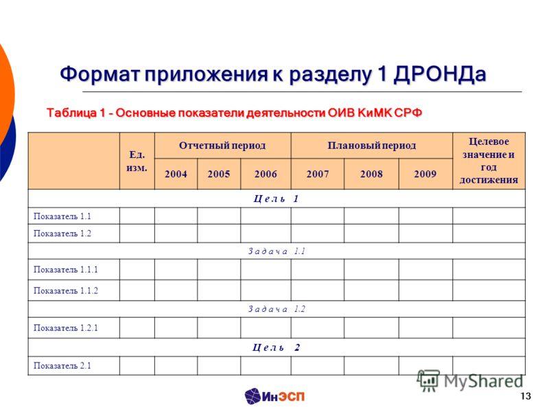 13 Формат приложения к разделу 1 ДРОНДа Таблица 1 - Основные показатели деятельности ОИВ КиМК СРФ Ед. изм. Отчетный периодПлановый период Целевое значение и год достижения 200420052006200720082009 Ц е л ь 1 Показатель 1.1 Показатель 1.2 З а д а ч а 1