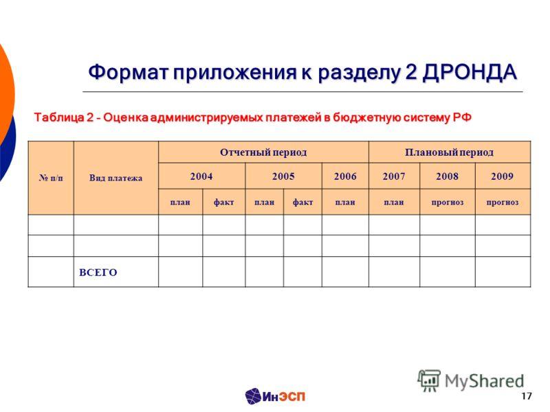 17 Формат приложения к разделу 2 ДРОНДА Таблица 2 - Оценка администрируемых платежей в бюджетную систему РФ п/пВид платежа Отчетный периодПлановый период 200420052006200720082009 планфактпланфактплан прогноз ВСЕГО