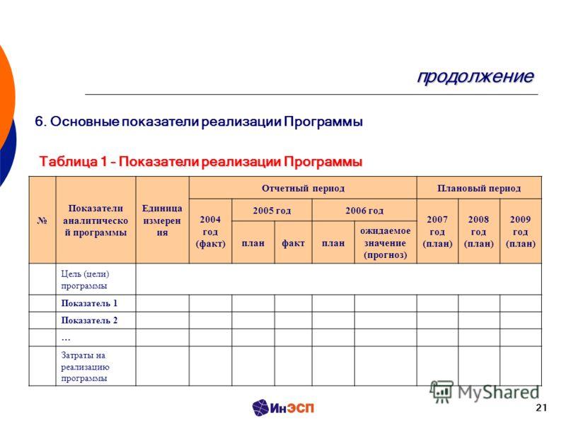 21 продолжение Показатели аналитическо й программы Единица измерен ия Отчетный периодПлановый период 2004 год (факт) 2005 год2006 год 2007 год (план) 2008 год (план) 2009 год (план) планфактплан ожидаемое значение (прогноз) Цель (цели) программы Пока