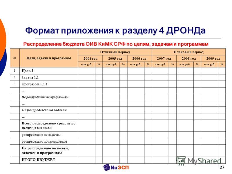 27 Распределение бюджета ОИВ КиМК СРФ по целям, задачам и программам Формат приложения к разделу 4 ДРОНДа Цели, задачи и программы Отчетный периодПлановый период 2004 год2005 год2006 год2007 год2008 год2009 год млн. руб.% % % % % % 1 Цель 1 2 Задача