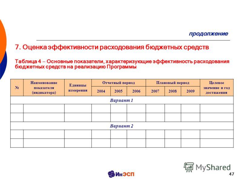 47 продолжение 7. Оценка эффективности расходования бюджетных средств Таблица 4 Основные показатели, характеризующие эффективность расходования бюджетных средств на реализацию Программы Наименование показателя (индикатора) Единицы измерения Отчетный