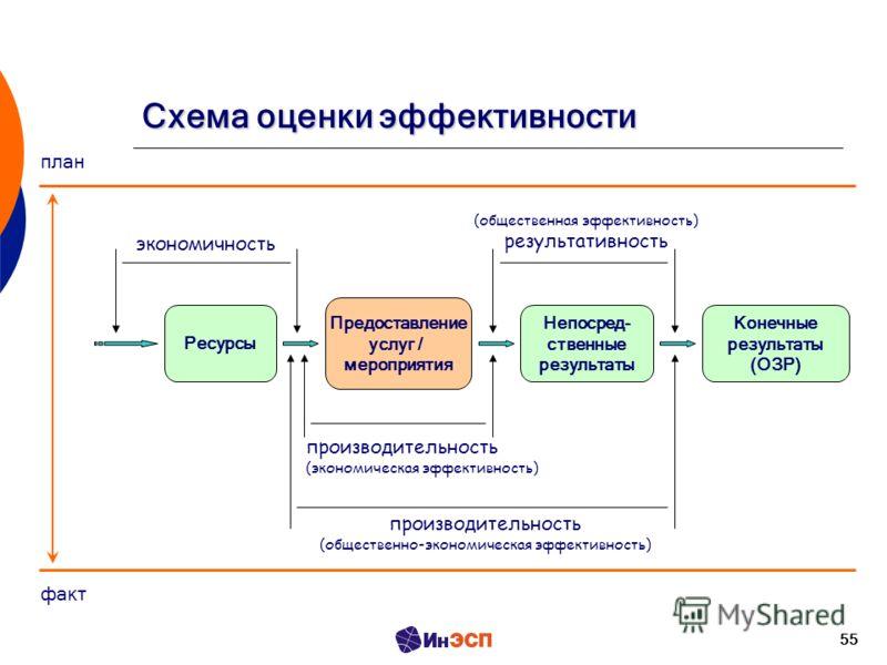 55 Схема оценки эффективности Предоставление услуг / мероприятия Ресурсы Непосред- ственные результаты Конечные результаты (ОЗР) план факт экономичность (общественная эффективность) результативность производительность (экономическая эффективность) пр