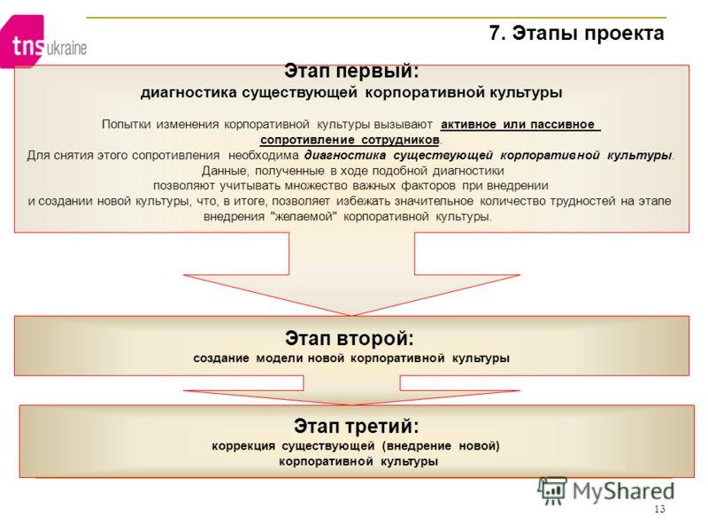 13 7. Этапы проекта Этап второй: создание модели новой корпоративной культуры Этап третий: коррекция существующей (внедрение новой) корпоративной культуры Этап первый: диагностика существующей корпоративной культуры Попытки изменения корпоративной ку