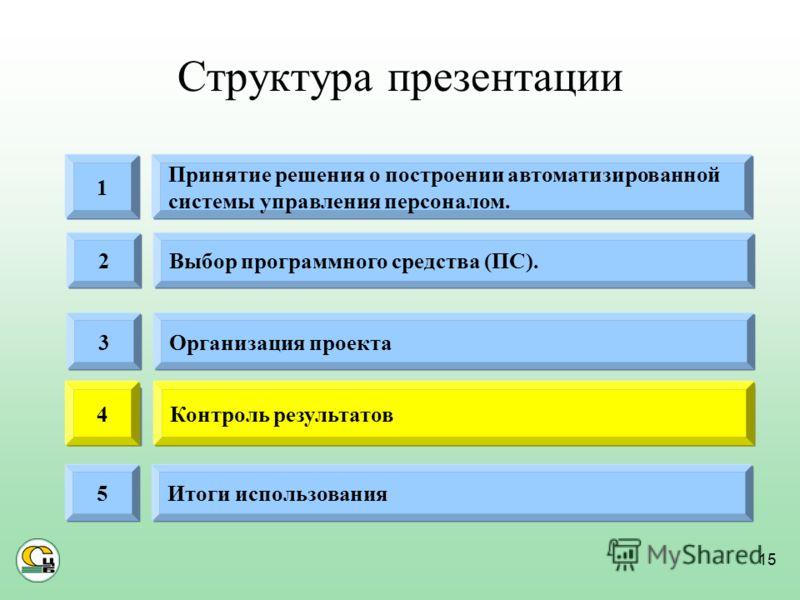 15 Структура презентации Организация проекта3 Выбор программного средства (ПС).2 Контроль результатов4 Итоги использования5 Принятие решения о построении автоматизированной системы управления персоналом. 1 Контроль результатов4
