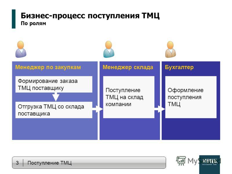 Менеджер по закупкамМенеджер складаБухгалтер Бизнес-процесс поступления ТМЦ По ролям Формирование заказа ТМЦ поставщику Отгрузка ТМЦ со склада поставщика Поступление ТМЦ на склад компании Оформление поступления ТМЦ 3 Поступление ТМЦ