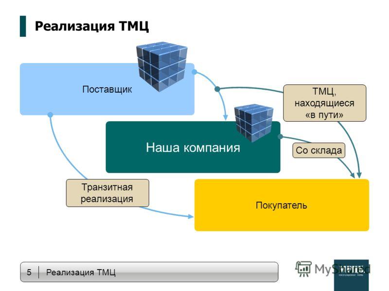Поставщик Реализация ТМЦ Наша компания Покупатель 5 Реализация ТМЦ Со склада ТМЦ, находящиеся «в пути» Транзитная реализация