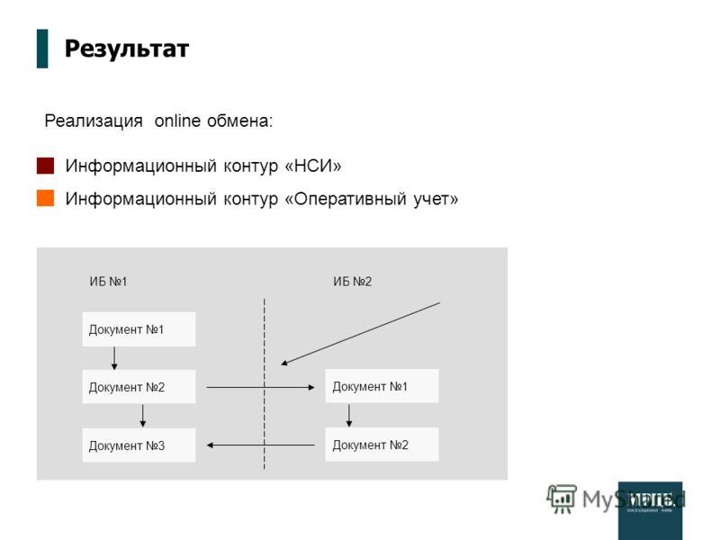 Результат Реализация online обмена: Информационный контур «НСИ» Информационный контур «Оперативный учет» Документ 1 Документ 2 ИБ 1 Документ 1 Документ 2 Документ 3 ИБ 2