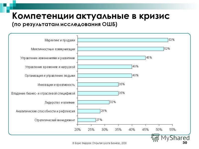 © Борис Федоров (Открытая Школа Бизнеса), 2009 30 Компетенции актуальные в кризис (по результатам исследования ОШБ)