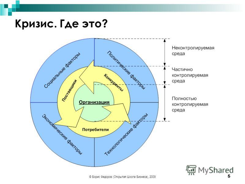 © Борис Федоров (Открытая Школа Бизнеса), 2009 5 Кризис. Где это?