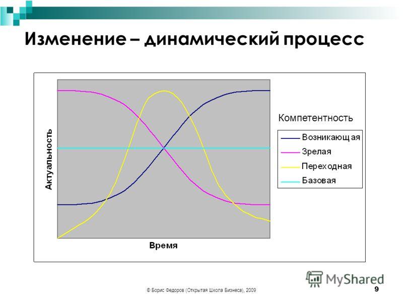 © Борис Федоров (Открытая Школа Бизнеса), 2009 9 Изменение – динамический процесс Компетентность