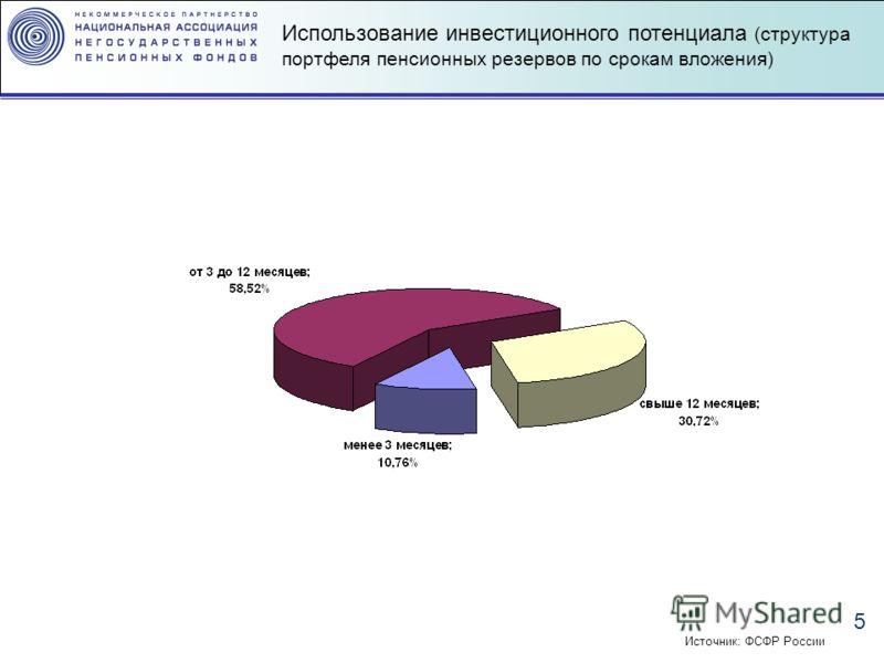 5 Использование инвестиционного потенциала (структура портфеля пенсионных резервов по срокам вложения) Источник: ФСФР России