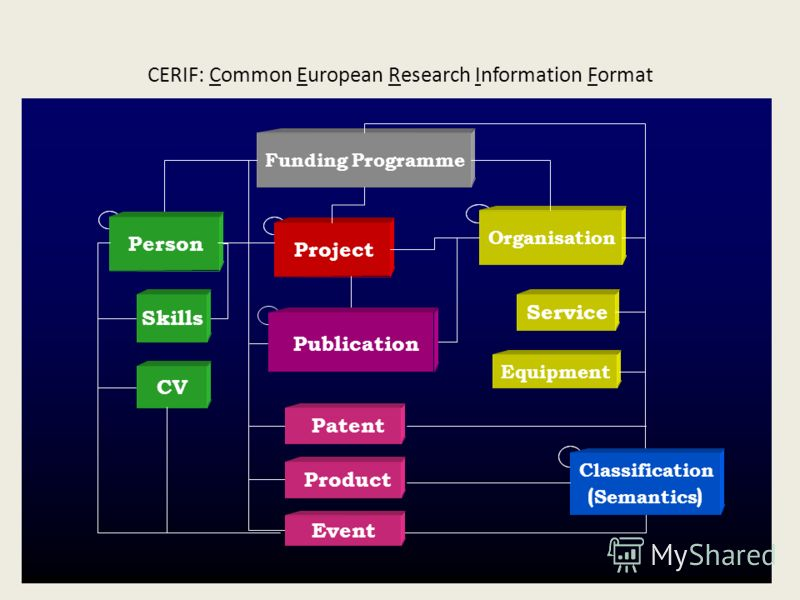 CERIF: Common European Research Information Format
