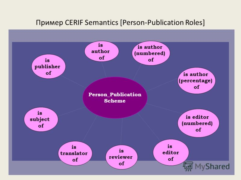 Пример CERIF Semantics [Person-Publication Roles] is author (numbered) of is author of is reviewer of is author (percentage) of is editor (numbered) of is editor of is subject of is translator of is publisher of Person_Publication Scheme