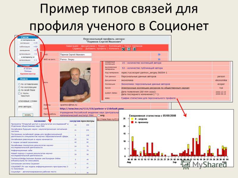 Пример типов связей для профиля ученого в Соционет