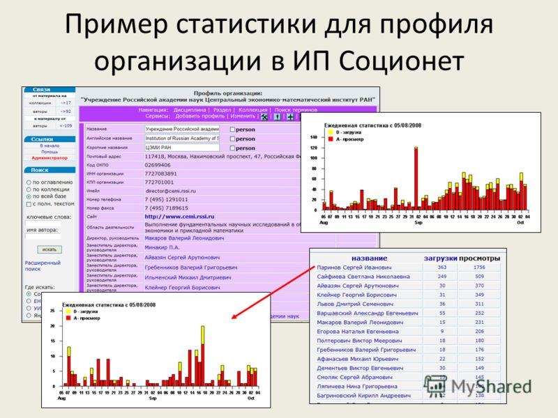 Пример статистики для профиля организации в ИП Соционет