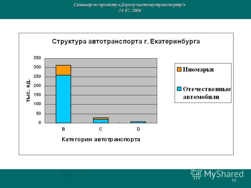 13 Семинар по проекту «Дорогу чистому транспорту!» 24.07.2006