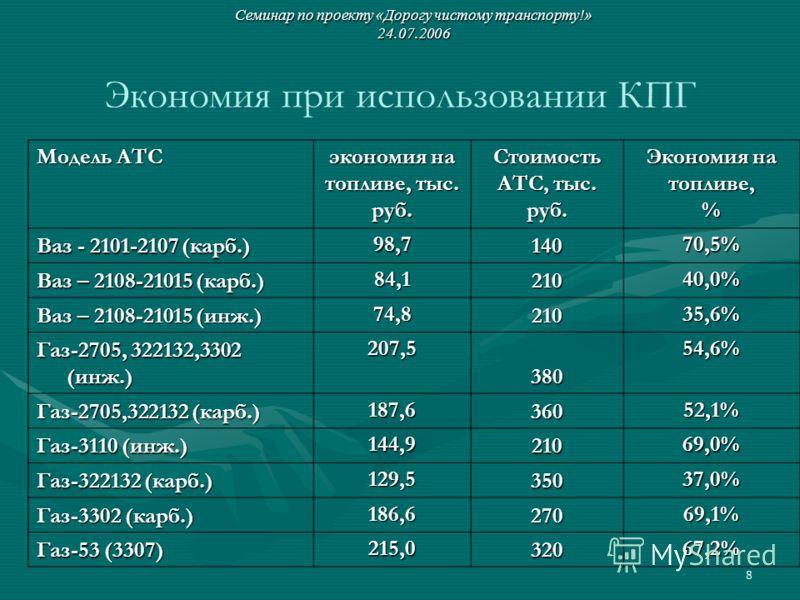 8 Экономия при использовании КПГ Модель АТС экономия на топливе, тыс. руб. Стоимость АТС, тыс. руб. Экономия на топливе, % Ваз - 2101-2107 (карб.) 98,7 140 70,5% Ваз – 2108-21015 (карб.) 84,1 210 40,0% Ваз – 2108-21015 (инж.) 74,8 210 35,6% Газ-2705,