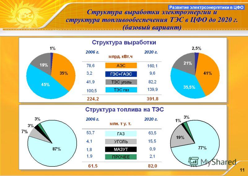 11 Структура выработки электроэнергии и структура топливообеспечения ТЭС в ЦФО до 2020 г. (базовый вариант) Развитие электроэнергетики в ЦФО